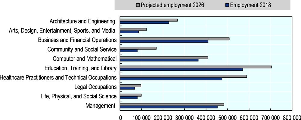 Figure 5.4. Projected employment growth in occupations that typically require some form of post-secondary education, 2018-26