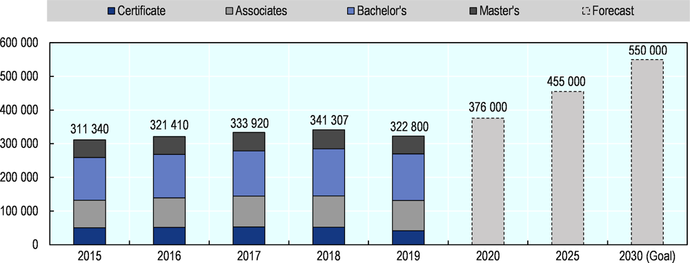 Figure 5.5. Certificate and degree completions in Texas, 2015-19