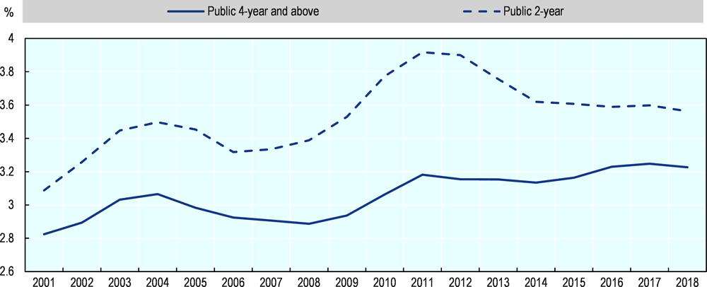 Figure 5.6. Annual enrolment in public higher education institutions, 2001-18