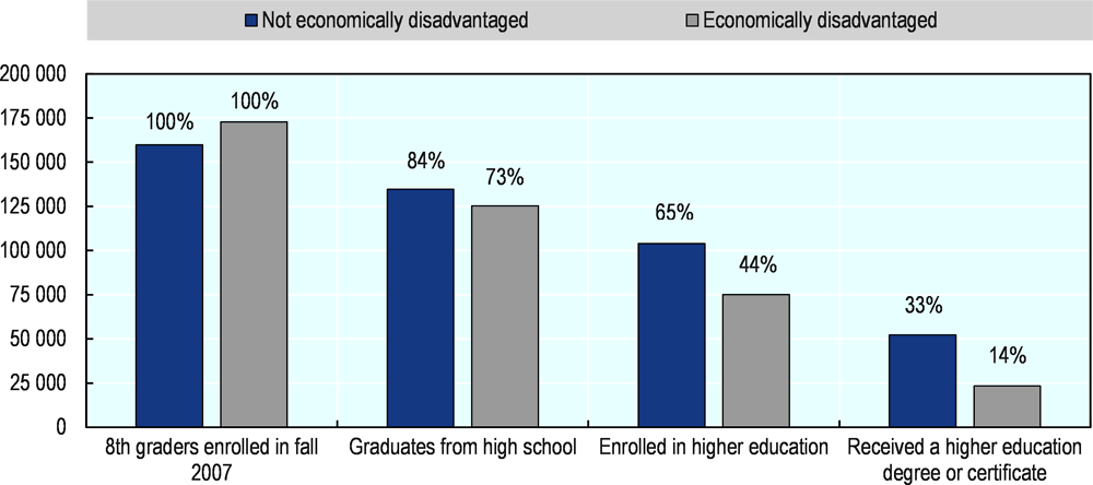 Figure 5.7. Progression within the education system of students enrolled in 8th grade in fall 2007
