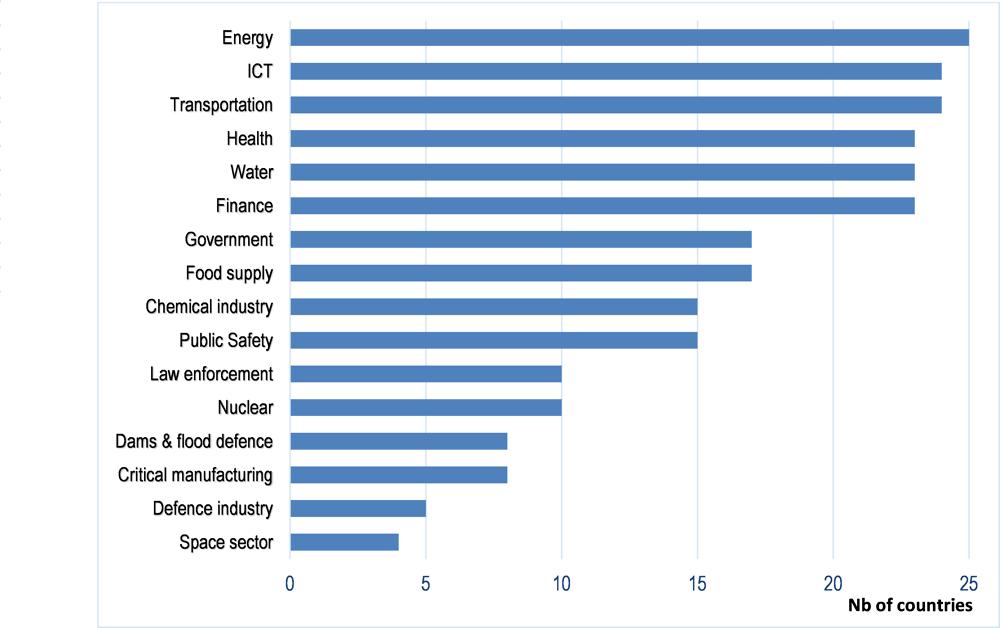 Figure 3.1. Sectors of designated critical infrastructure across OECD countries