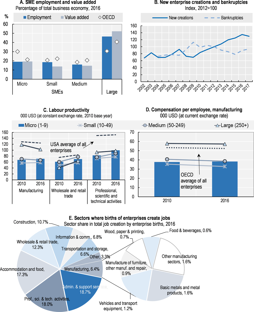 Figure 43.1. Structure and performance of the SME sector in the United Kingdom