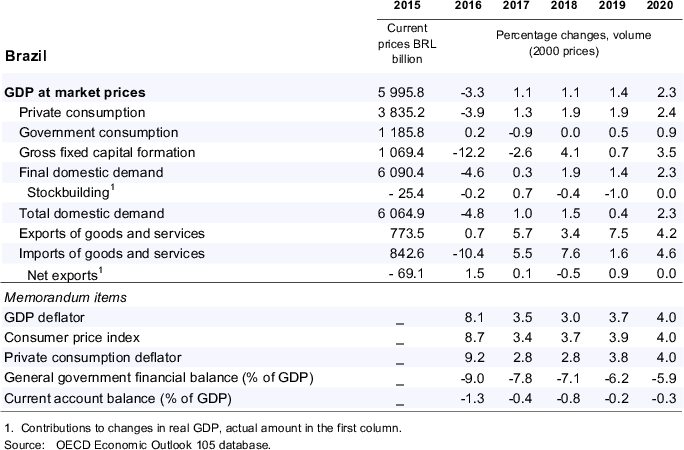 Brazil: Demand, output and prices
