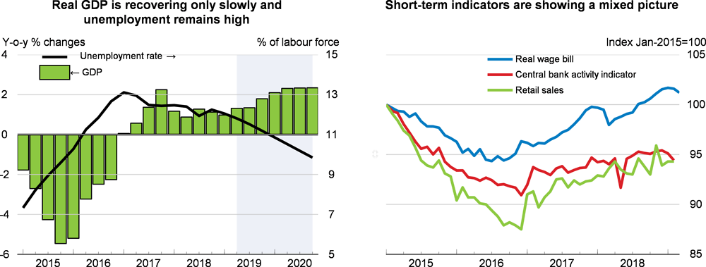 GDP, unemployment rate and short-term indicators: Brazil