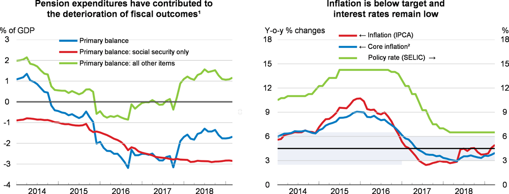 Pension expenditure and inflation: Brazil
