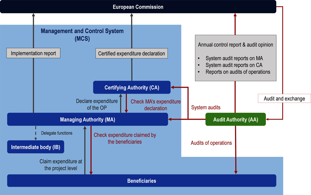 Figure 1.5. Management and Control System in Cohesion Policy implementation: Structure and activities