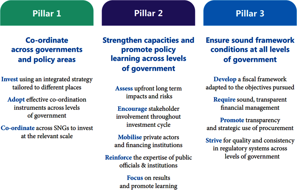 Figure 1.6. Recommendation on Effective Public Investment across Levels of Government: Principles for Action
