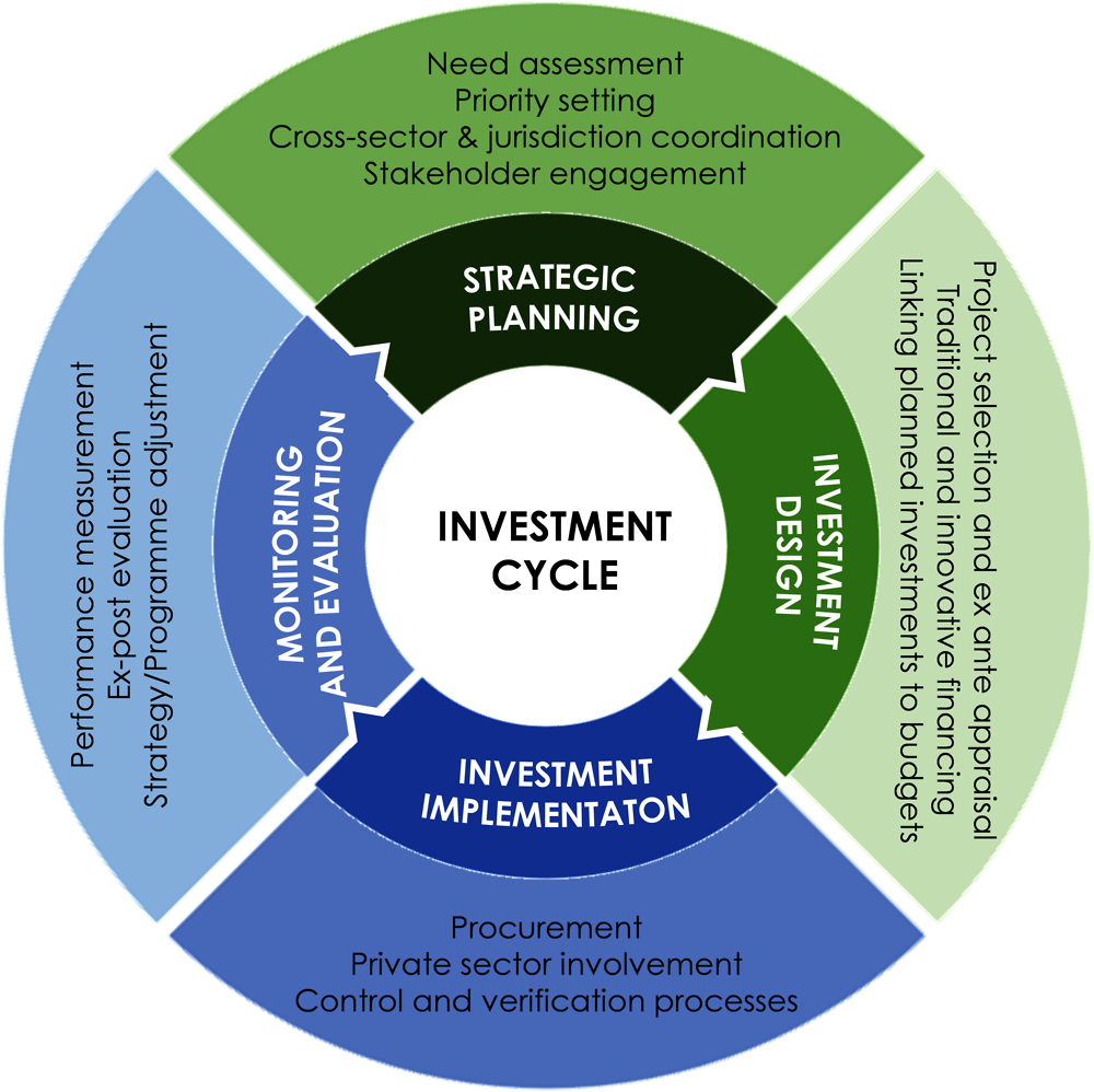 Figure 1.7. The investment cycle
