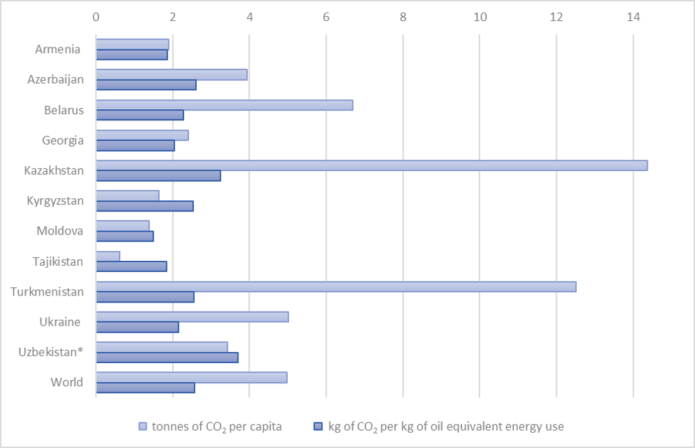 Figure 1.1. CO2 emissions and intensity in EECCA countries, 2014