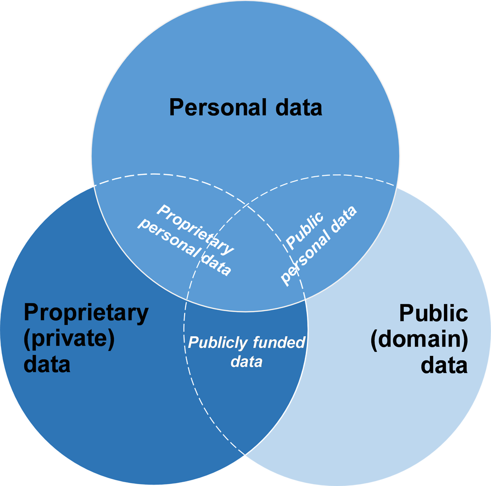 Understanding enhanced access to and sharing of data   Enhancing ...