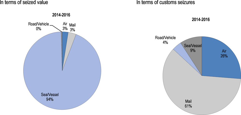 Figure 3.5. Counterfeit goods infringing Swedish IP by transport modes, 2014-16