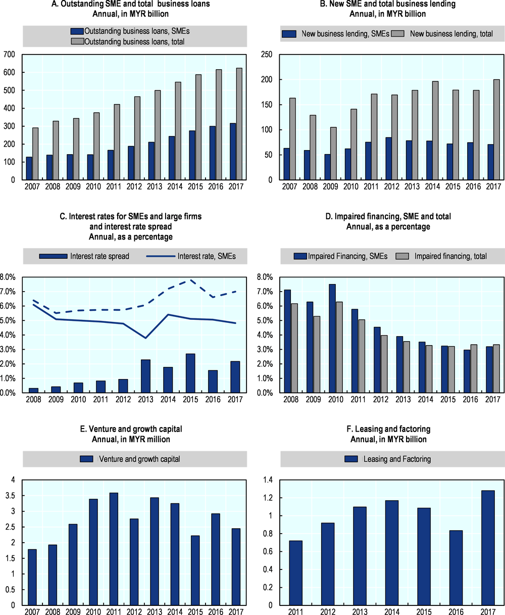 Figure 30.1. Trends in SME and entrepreneurship finance in Malaysia