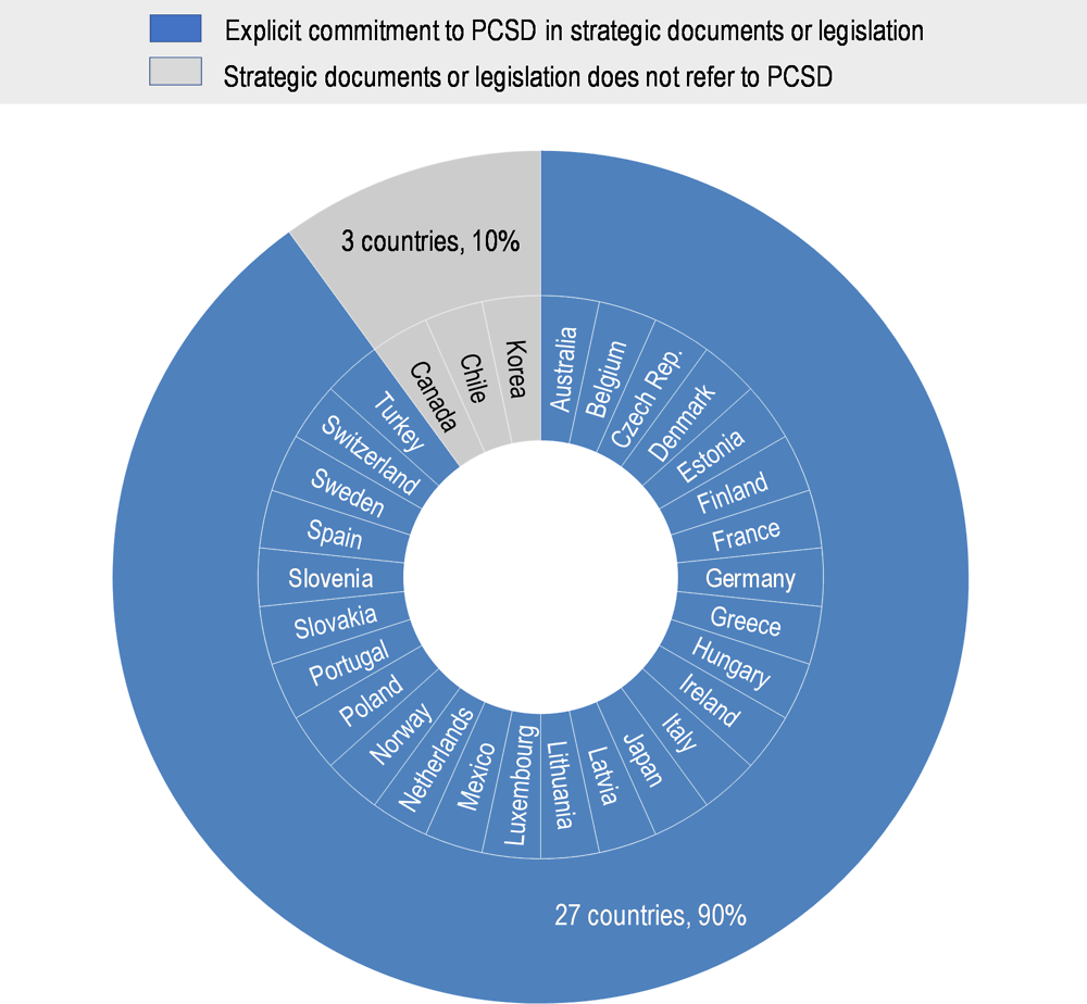 OECD iLibrary | Home