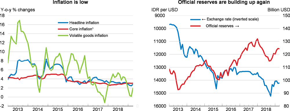 Inflation and official reserves: Indonesia