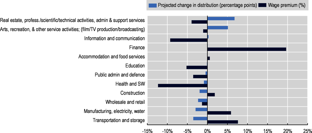 Figure 3.10. Employment for the low-educated in Belgium is projected to shift towards lower-wage industries
