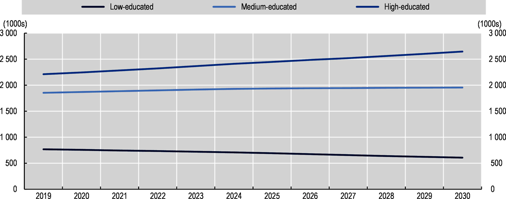 Figure 3.1. The number of jobs for the low-educated is expected to fall