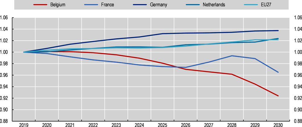 Figure 3.2. The employment rate for the low-educated in Belgium is expected to fall