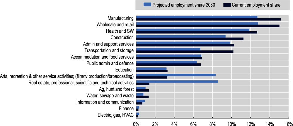 Figure 3.7. The share of the low-educated working in manufacturing is expected to fall