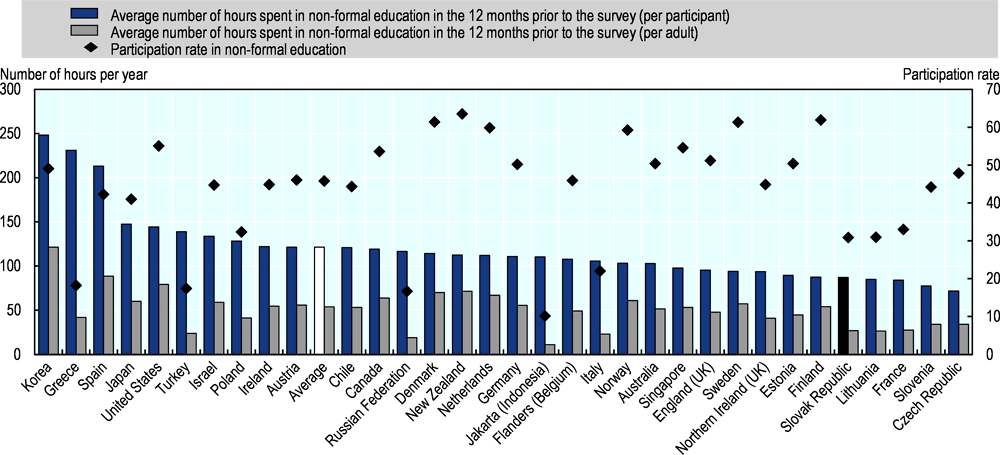 Figure 4.2. Hours in non-formal education per participant/per adult, and participation rate in non-formal education (2012 or 2015)