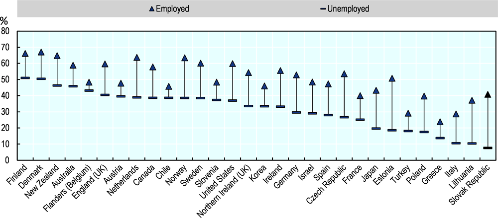 Figure 4.5. Unemployed Slovak adults participate in adult learning significantly less than those employed