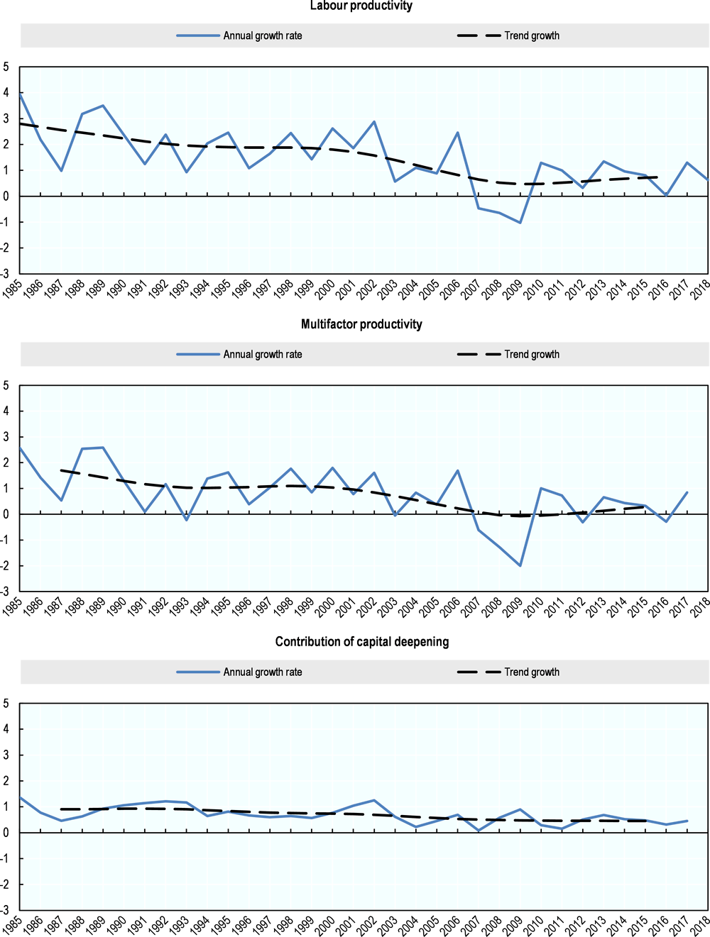 Figure 7.3. Labour productivity growth trend and its components, France