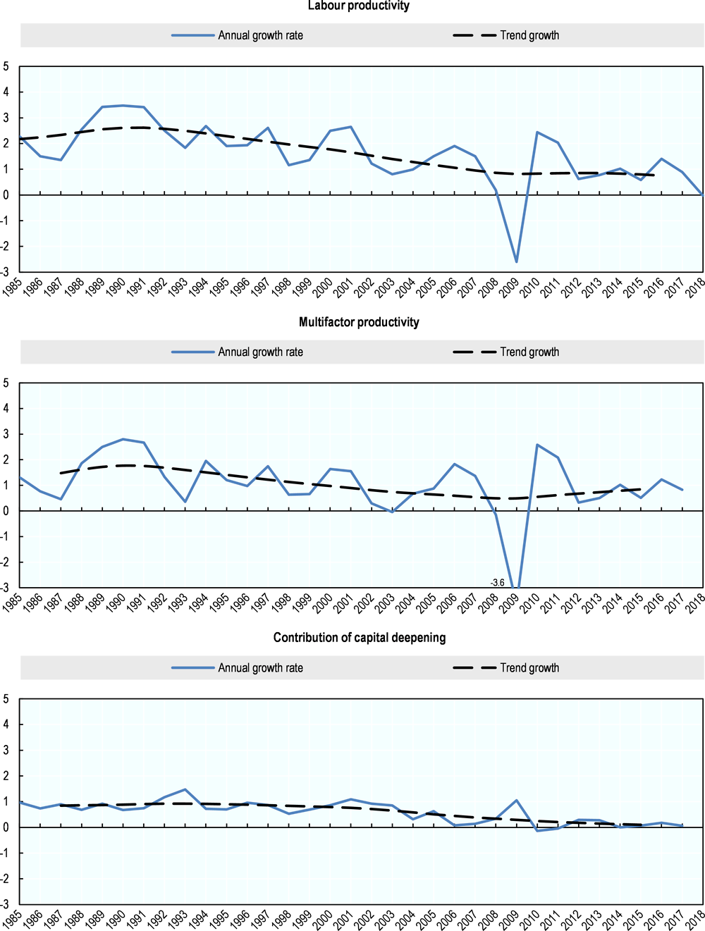 Figure 7.4. Labour productivity growth trend and its components, Germany