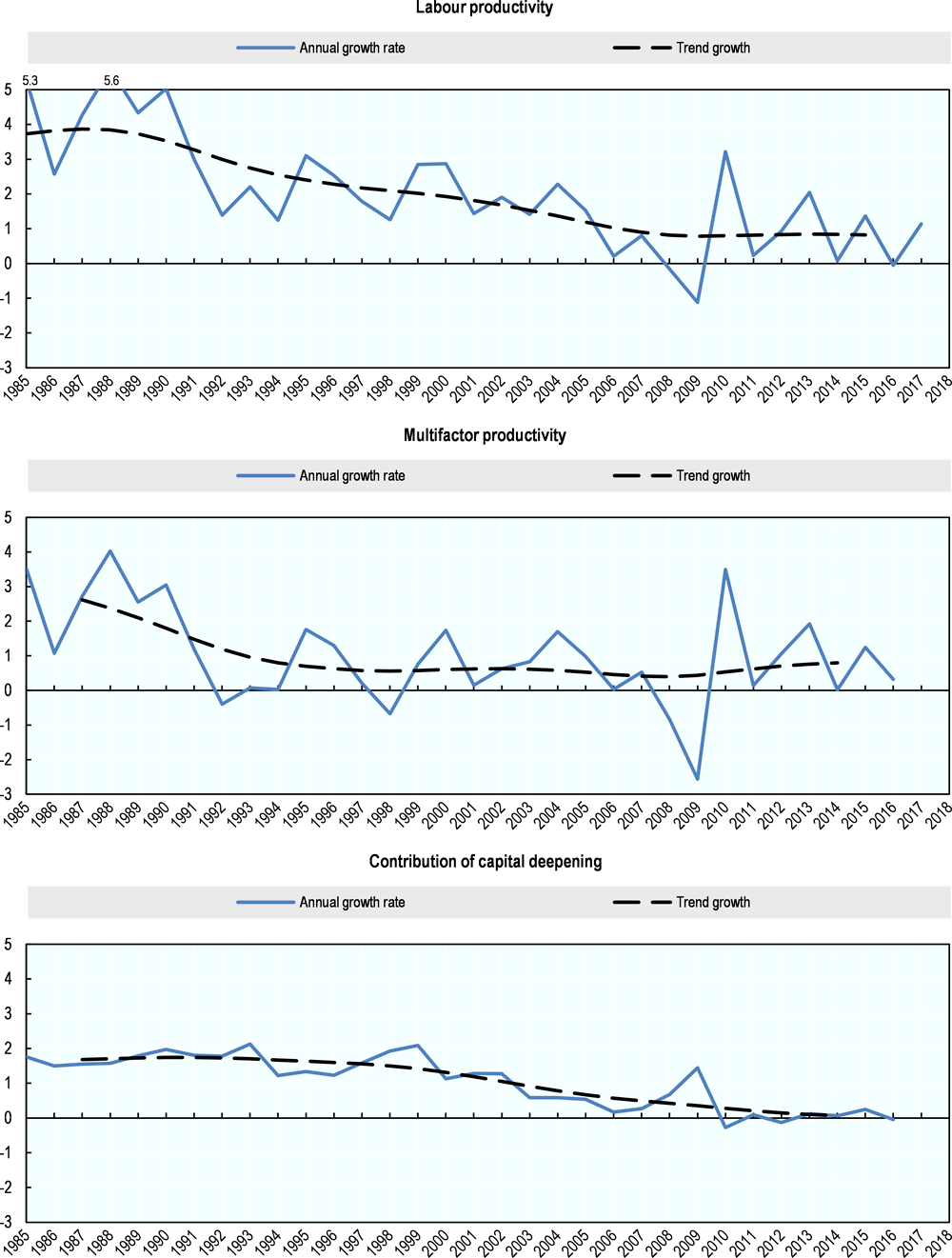 Figure 7.6. Labour productivity growth trend and its components, Japan