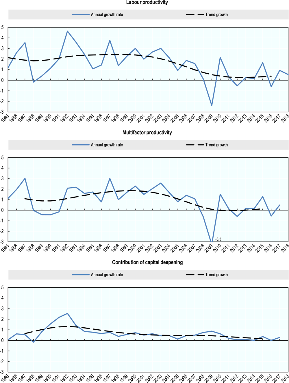 Figure 7.7. Labour productivity growth trend and its components, United Kingdom