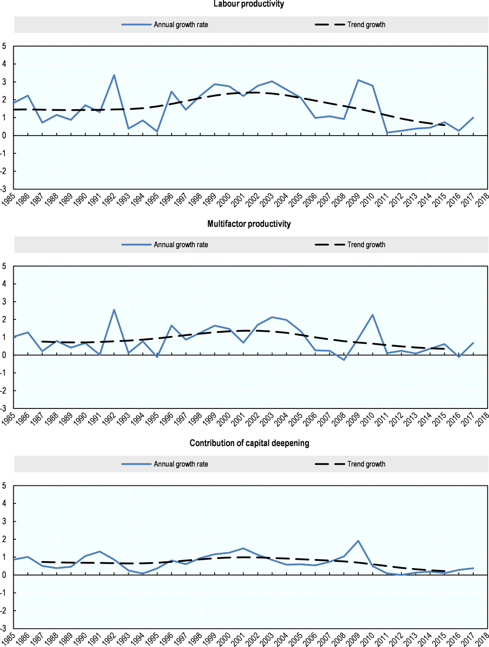 Figure 7.8. Labour productivity growth trend and its components, United States