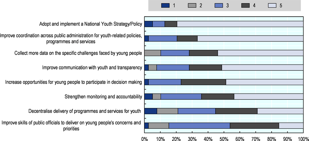 Figure 2.10. Priorities of central youth institutions