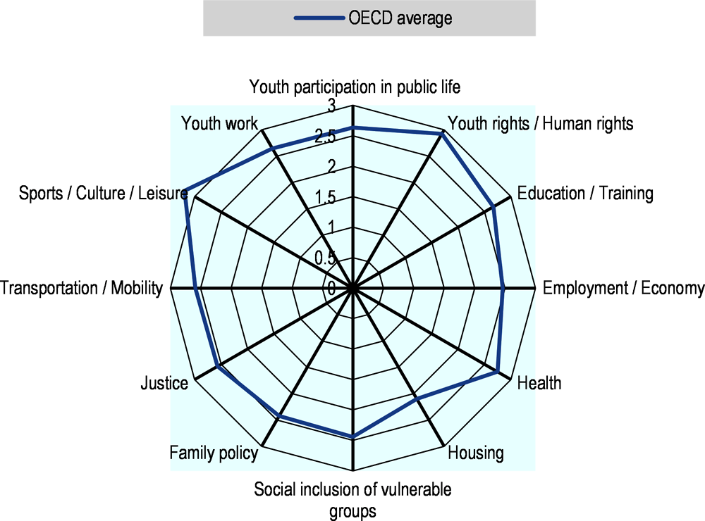 Figure 2.1. Youth organisations express lower levels of satisfaction with public services, especially in the field of housing and employment
