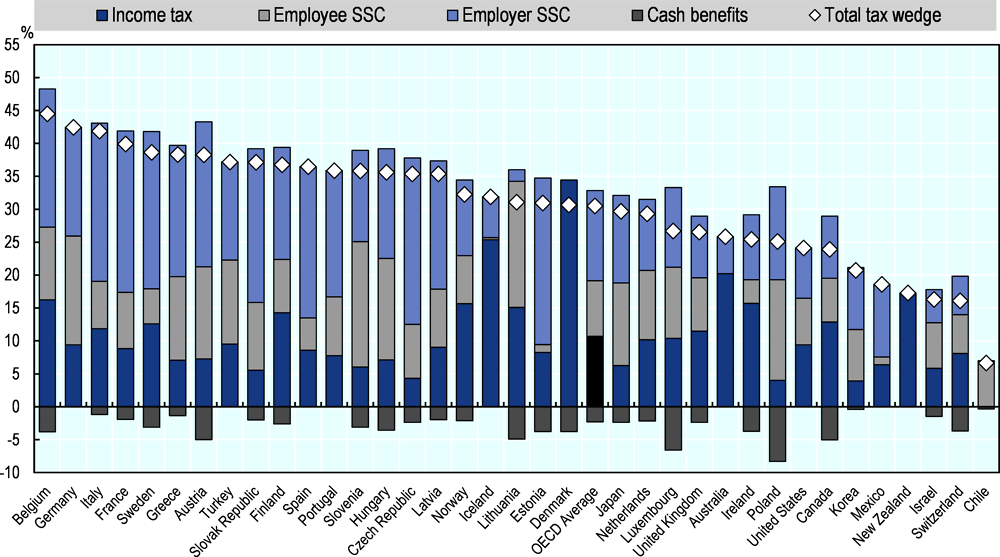Figure 1.4. Income tax plus employee and employer social security contributions less cash benefits, 2019