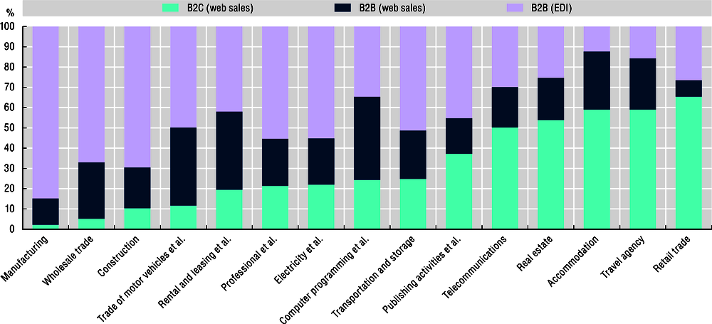 2.8. Sales channels and B2C sales by sector, 2012-17