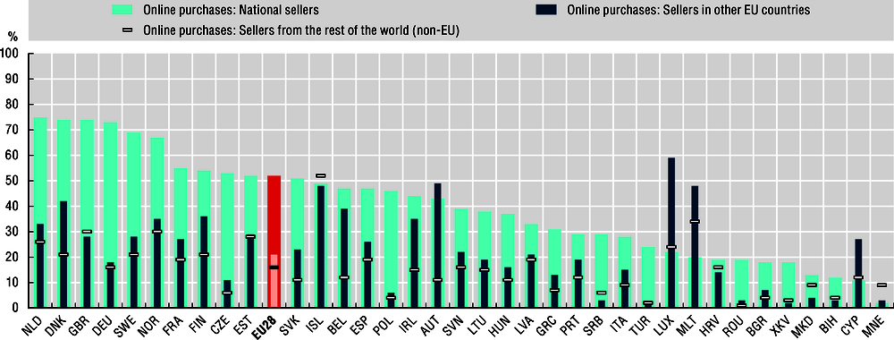 2.20. 2.20. Individuals who purchased online from sellers in other countries, 2018