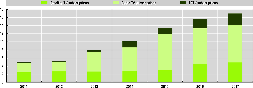 Figure 6.2. Subscribers of TV broadcasting by technology