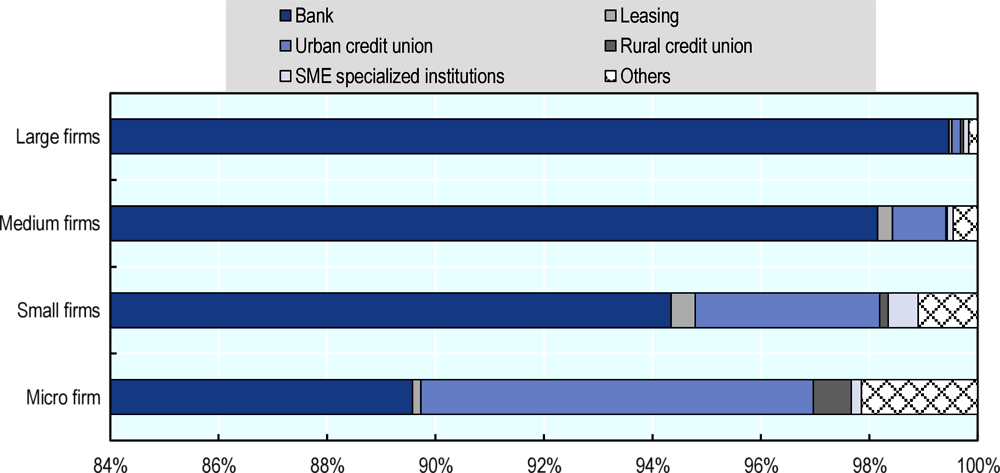 Figure 35.2. Distribution of financing sources used by enterprises, 2018