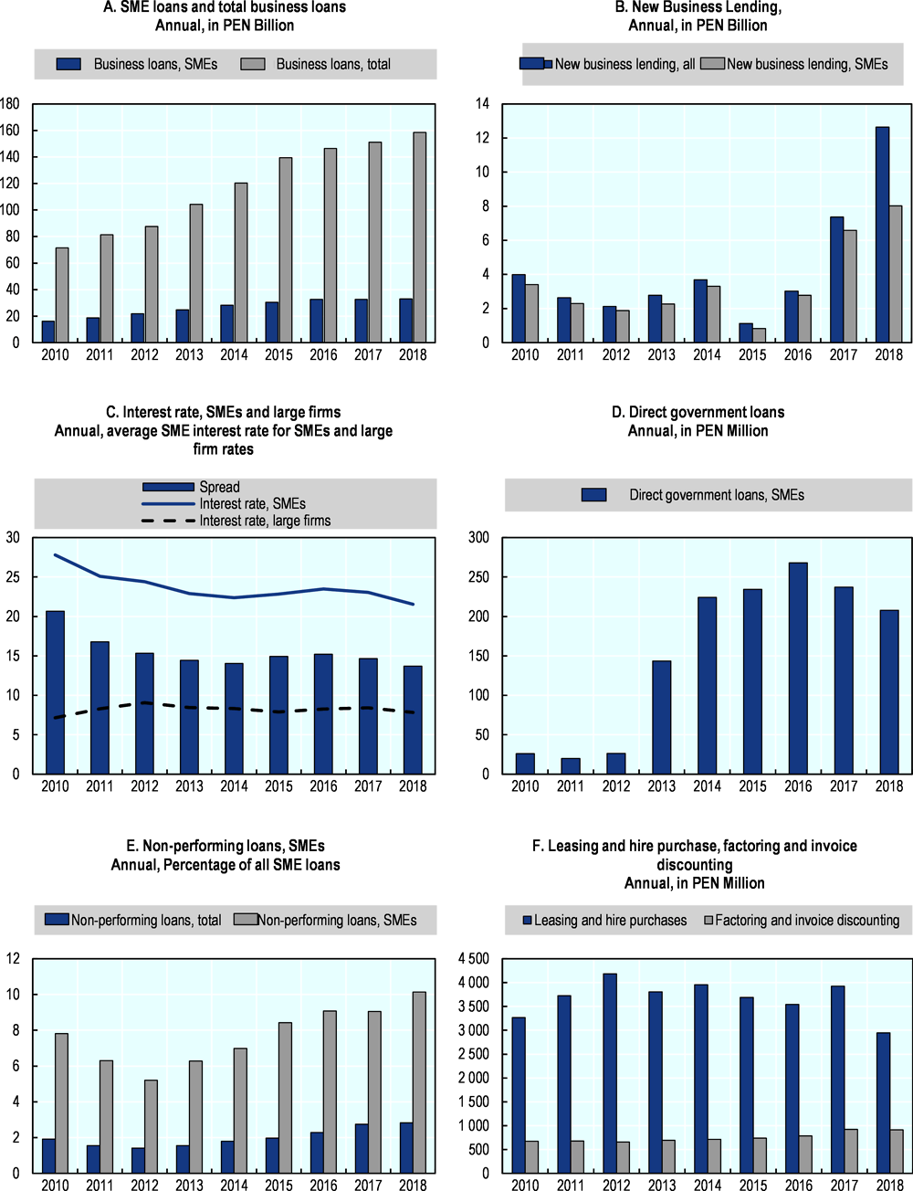 Figure 35.7. Trends in SME and entrepreneurship finance in Peru