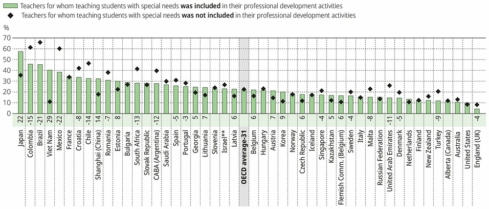 Figure I.5.7. Teachers' need for professional development in teaching students with special needs, by teachers' participation in professional development