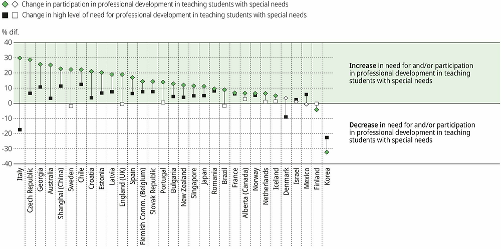 Figure I.5.11. Change in participation in and need for professional development in teaching students with special needs from 2013 to 2018