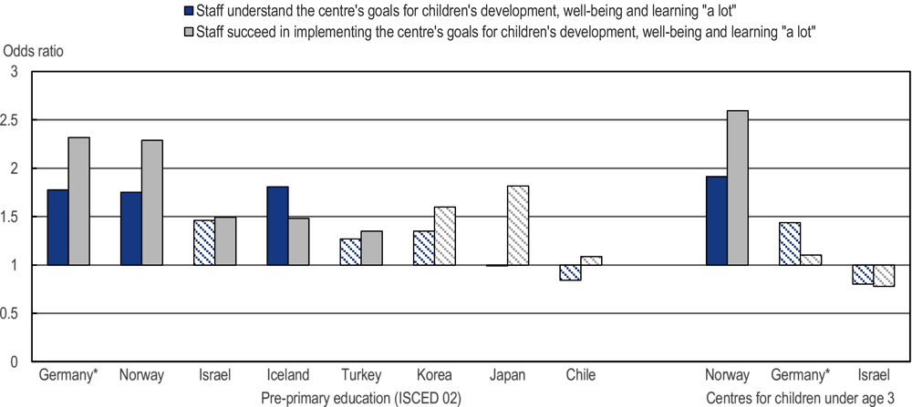 Figure 4.13. Association between staff's and leader's perception of the early childhood education and care centre's goals and vision