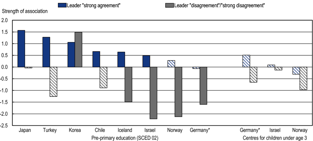 Figure 4.16. Association between early childhood education and care centre leaders' pedagogical and distributed leadership