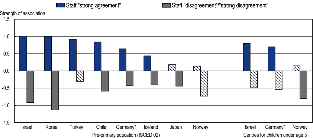 Figure 4.17. Association between leader encouragement of co-operation and staff collaboration in early childhood education and care centres