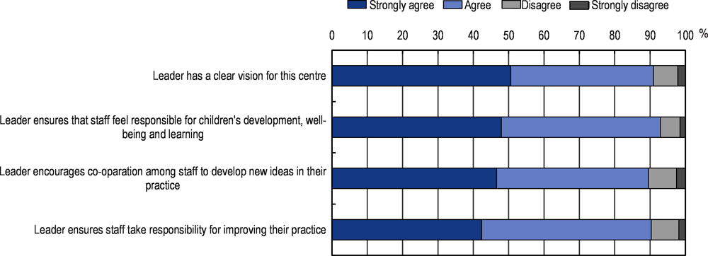 Figure 4.12. Early childhood education and care centre staff's perceptions of centre leaders' pedagogical leadership