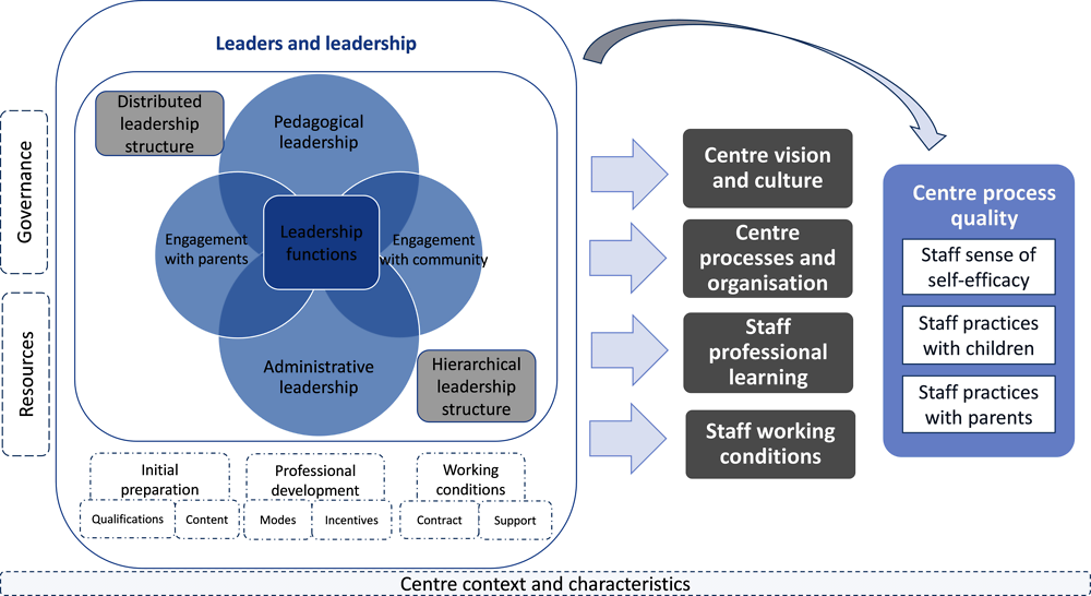 Figure 4.1. Framework for the analysis of early childhood education and care centre leadership in TALIS Starting Strong
