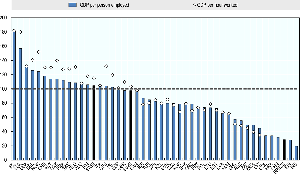 Figure 2.9. GDP per hour worked and GDP per person employed, 2017