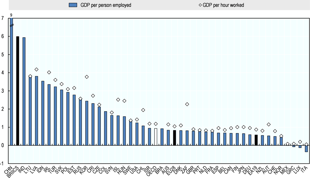 Figure 2.10. Growth in GDP per hour worked and growth in GDP per person employed, 2001-2017