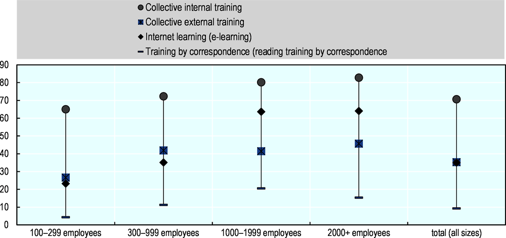 Figure 3.3. Types of training programme attended by workers, Korea