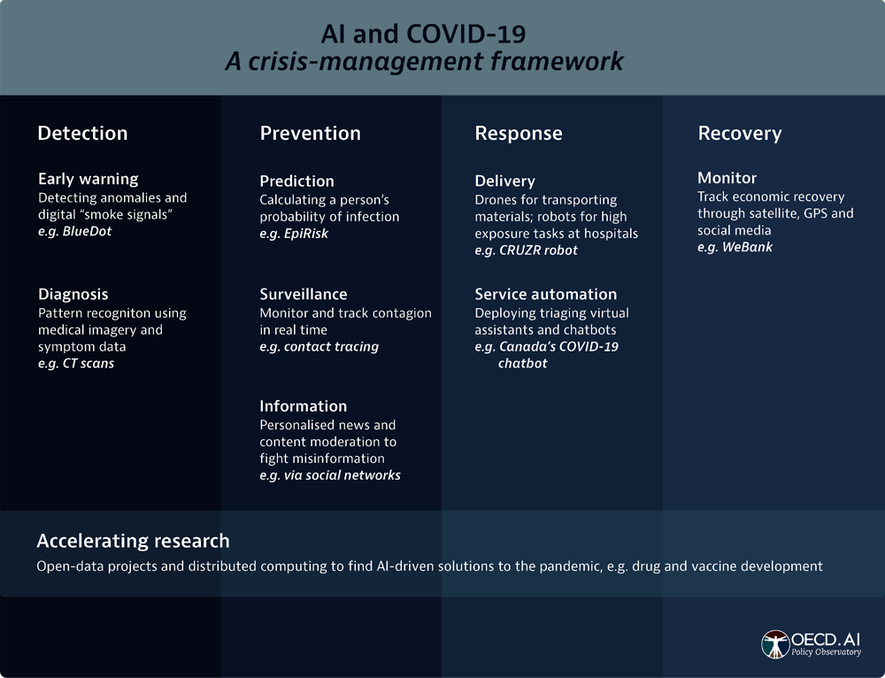 Figure 11.2. Examples of AI applications at different stages of the COVID-19 crisis