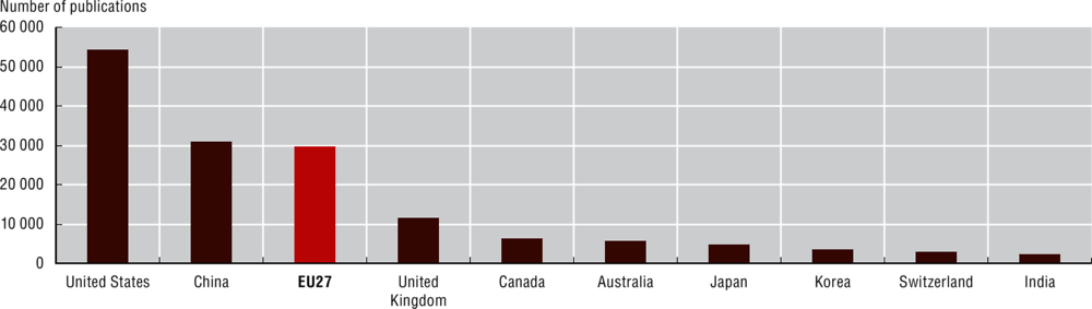 Figure 11.3. AI publications by country, 1980-2020