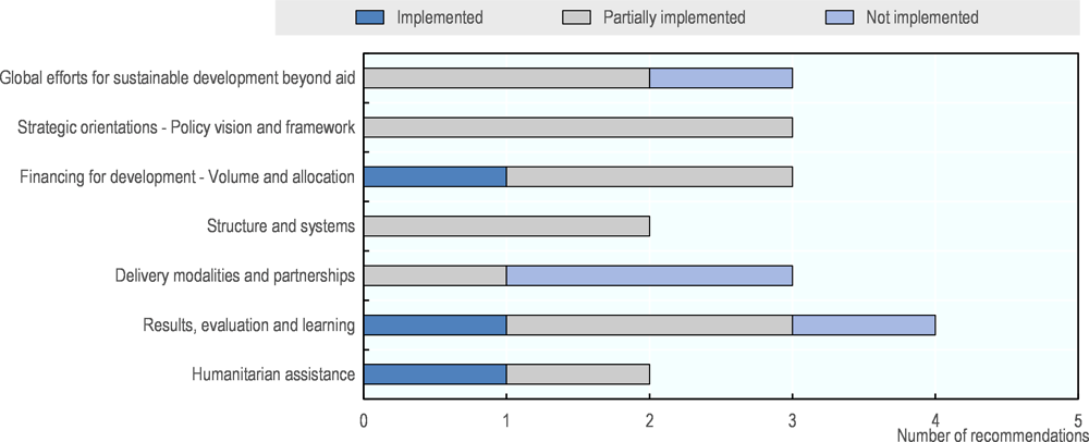 Figure A.1. Italy's implementation of 2014 peer review recommendations